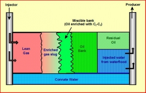 Miscible bank - Oil enriched - Enhanced Oil Recovery