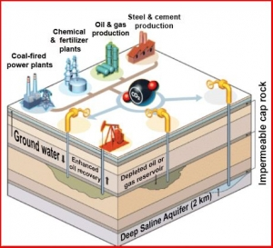 Enhanced Oil Recovery