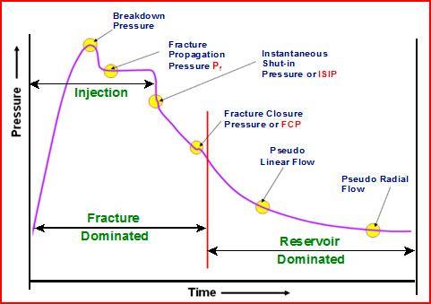 Pressure & Time in Horizontal Wells