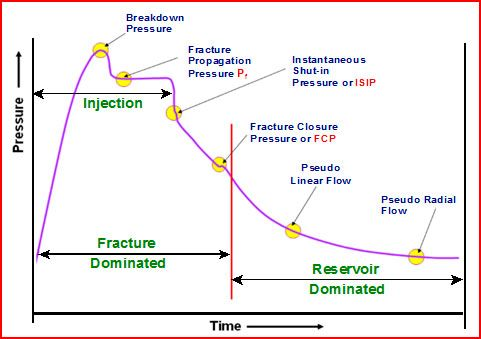 Pressure & Time in Horizontal Wells